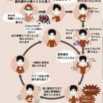 ハロプロ依存の悪循環