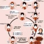 つんく♂依存の悪循環